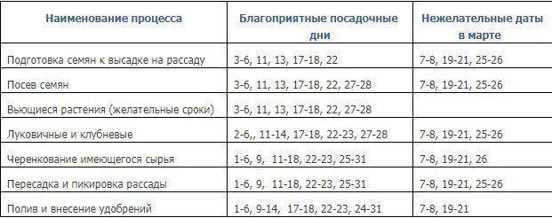 Общая таблица примерных сроков для посадки и ухода за цветами в марте 2021 года по лунному календарю: