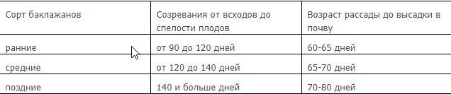 Посадка баклажан на рассаду в 2020 году по лунному календарю в Беларуси
