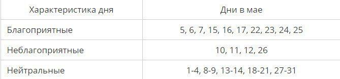 Посадка огурцов в мае 2021 по лунному календарю благоприятные дни